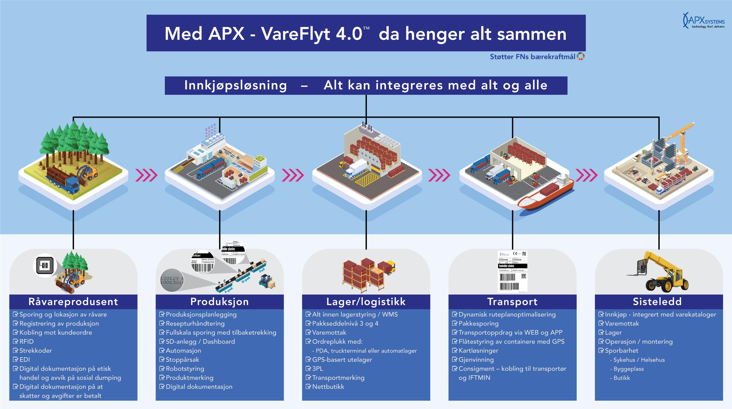 APX vareflyt 4.0