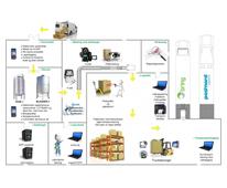 SD2-logistics
